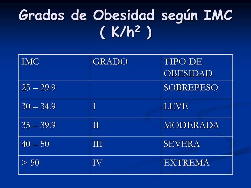 Grados de Obesidad según IMC ( K/h 2 ) IMCGRADO TIPO DE OBESIDAD 25 – 29.9 SOBREPESO 30 – 34.9 ILEVE 35 – 39.9 IIMODERADA 40 – 50 IIISEVERA > 50 IVEXT