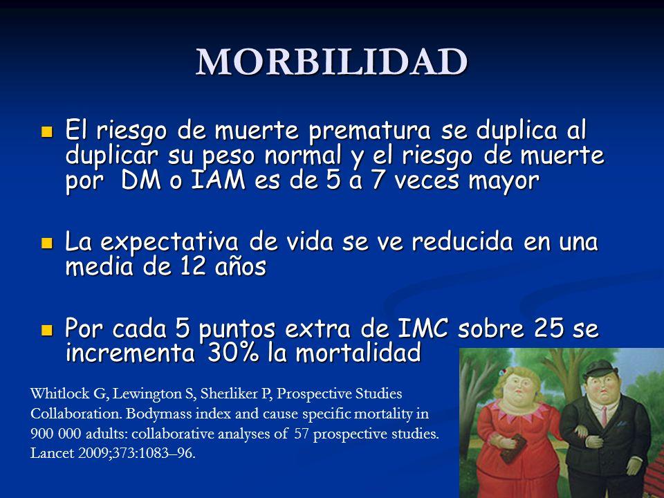 MORBILIDAD El riesgo de muerte prematura se duplica al duplicar su peso normal y el riesgo de muerte por DM o IAM es de 5 a 7 veces mayor El riesgo de