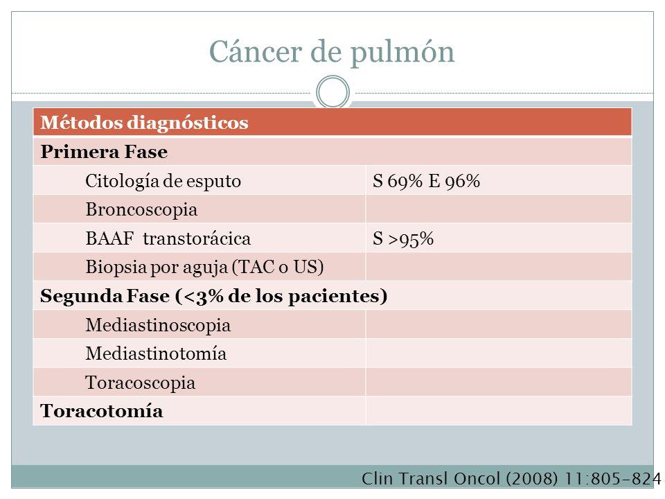 Cáncer de pulmón Métodos diagnósticos Primera Fase Citología de esputoS 69% E 96% Broncoscopia BAAF transtorácicaS >95% Biopsia por aguja (TAC o US) S