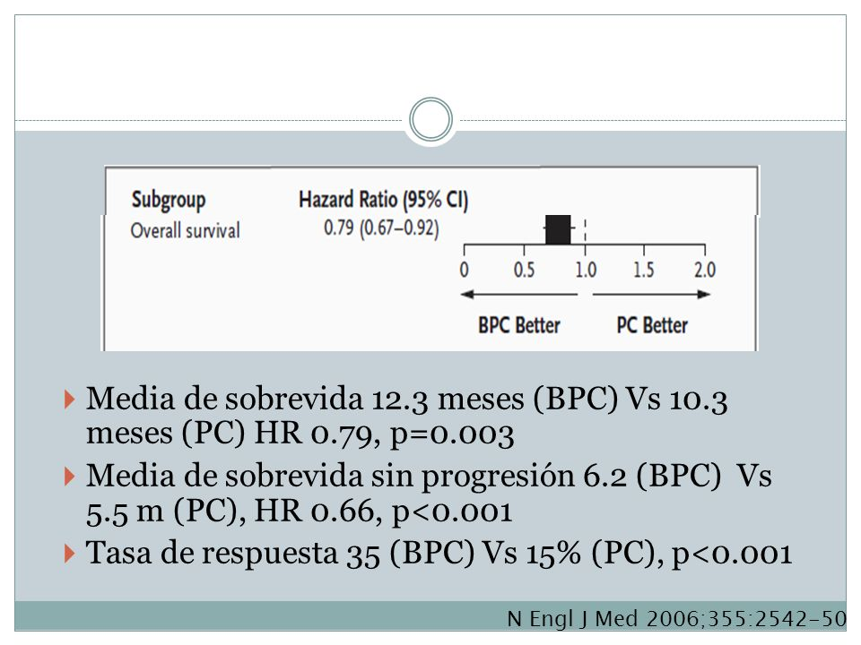 Media de sobrevida 12.3 meses (BPC) Vs 10.3 meses (PC) HR 0.79, p=0.003 Media de sobrevida sin progresión 6.2 (BPC) Vs 5.5 m (PC), HR 0.66, p<0.001 Ta