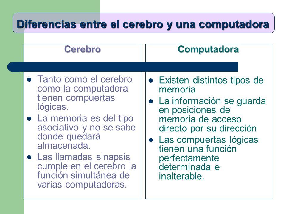 Diferencias entre el cerebro y una computadora Cerebro Tanto como el cerebro como la computadora tienen compuertas lógicas. La memoria es del tipo aso