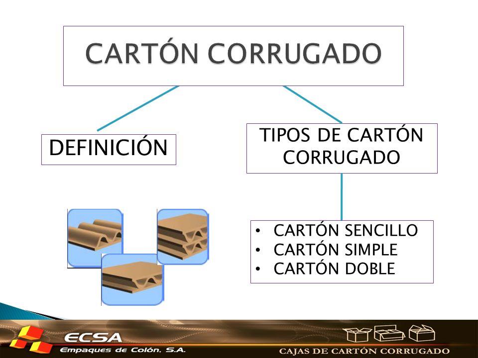 DEFINICIÓN TIPOS DE CARTÓN CORRUGADO CARTÓN SENCILLO CARTÓN SIMPLE CARTÓN DOBLE