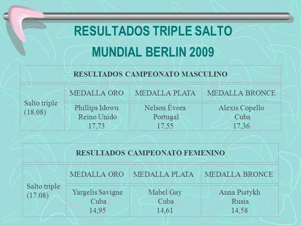 RESULTADOS TRIPLE SALTO MUNDIAL BERLIN 2009 RESULTADOS CAMPEONATO MASCULINO Salto triple (18.08) MEDALLA OROMEDALLA PLATAMEDALLA BRONCE Phillips Idowu Reino Unido 17,73 Nelson Évora Portugal 17,55 Alexis Copello Cuba 17,36 RESULTADOS CAMPEONATO FEMENINO Salto triple (17.08) MEDALLA OROMEDALLA PLATAMEDALLA BRONCE Yargelis Savigne Cuba 14,95 Mabel Gay Cuba 14,61 Anna Piatykh Rusia 14,58