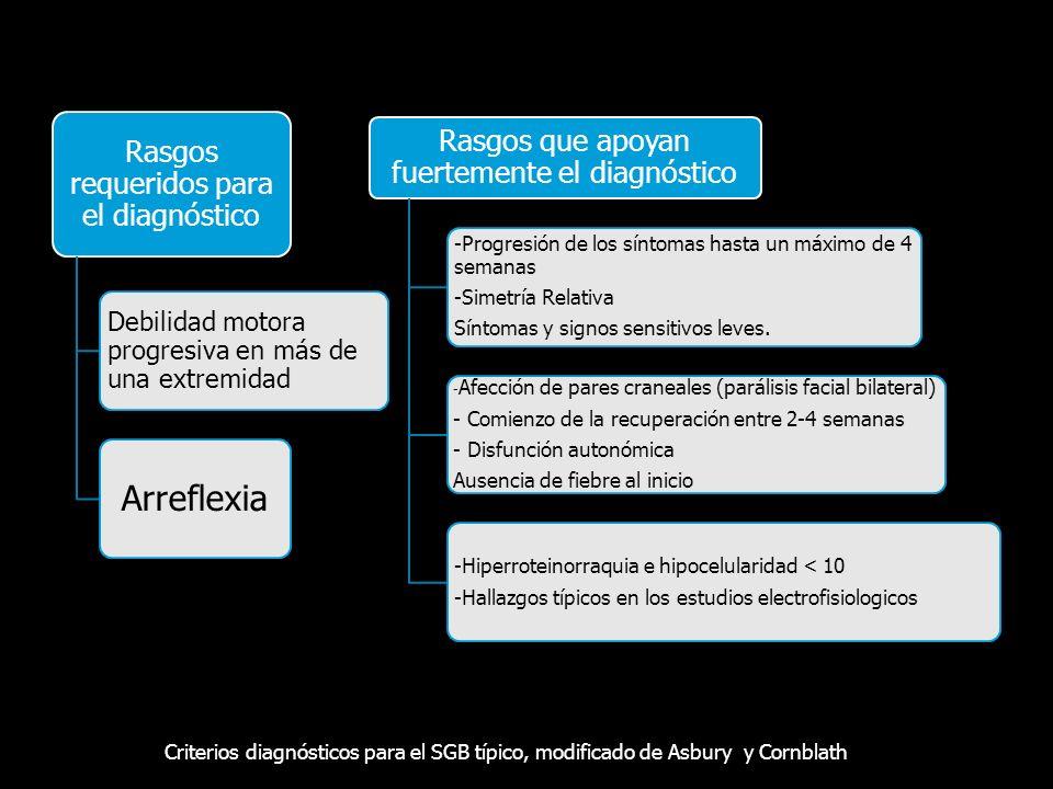 Rasgos requeridos para el diagnóstico Debilidad motora progresiva en más de una extremidad Arreflexia Rasgos que apoyan fuertemente el diagnóstico -Pr