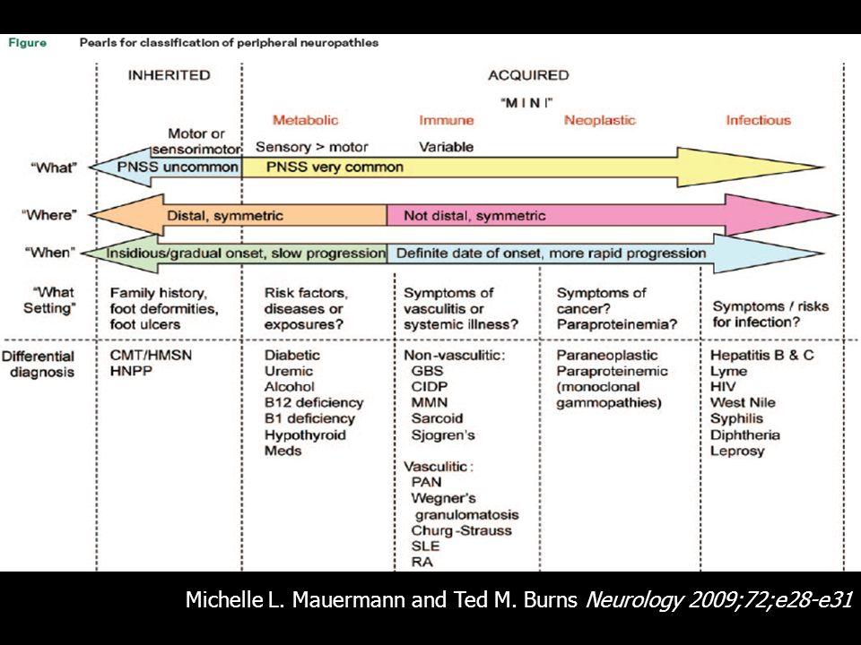 Michelle L. Mauermann and Ted M. Burns Neurology 2009;72;e28-e31 Michelle L. Mauermann and Ted M. Burns Neurology 2009;72;e28-e31