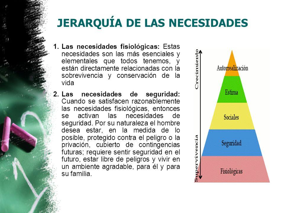 JERARQUÍA DE LAS NECESIDADES 3.Las necesidades sociales: estas necesidades se convierten en los motivadores activos de la conducta: necesidades como las de filiación, de dar y recibir afecto y de amistad.
