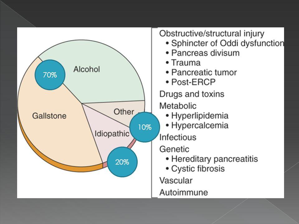 Síndrome de respuesta inflamatoria sistémica Dos o más de los siguientes: FC >90 latidos/min T° rectal 38º C Leucocitos 12,000 por mm3 FR >20/min o PCO2 <32 mm Hg Falla orgánica que persiste por más de 48h Renal Respiratoria Cardiovascular Score Marshall Revision of the atlanta classificationof acute pancreatitis.