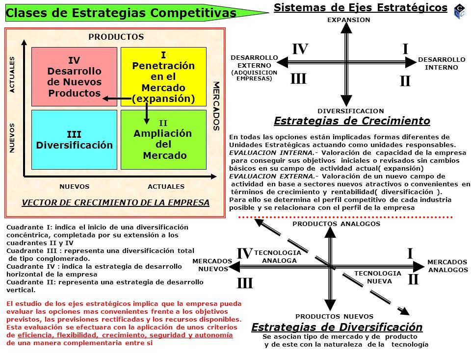 Clases de Estrategias Competitivas LIDERAZGO COSTESDIFERENCIACION ESPECIALIZACION (SEGMENTACION) MANTENIMIENTO POSICION COMPETITIVA CRECIMIENTOREESTRUCTURACION CRECIMIENTO EXTERNO CRECIMIENTO INTERNO EXPANSIONDIVERSIFICACIONEXPANSIONDIVERSIFICACION DE PRODUCTOS DE MERCADOS CONCENTRICA (de proximidad) CONGLOMERADA (total) SIMPLE (de reforzamiento) DESARROLLO HORIZONTAL DESARROLLO VERTICAL GENERICA SEGÚN SU NATURALEZA COMPETITIVA RECLASIFICACION SEGÚN DESARROLLO SEGÚN ESTRUCTURA SEGÚN SECTOR DE ACTIVIDAD Busqueda de : nueva posición competitiva nuevo ámbito competitivo nuevo vector de crecimiento Crecimiento cero Supervivencia de la empresa Minimizar los riesgos Basado en el desarrollo de productos y mercados CRECIMIENTO PURO CRECIMIENTO DIVERSIFICADO Productos y Mercados tradicionales Introducción en Productos y Mercados nuevos Adquisición, participación y control de empresas existentes del sector Productos y Mercados nuevos Productos análogos en Mercados nuevos( IV ) Productos nuevos en Mercados análogos ( II ) Productos análogos o nuevos de tecnologías derivadas en Mercados análogos ( I ) Productos nuevos con tecnologías nuevas en Mercados nuevos, cuadrante ( III ) + Diversificación Internacional