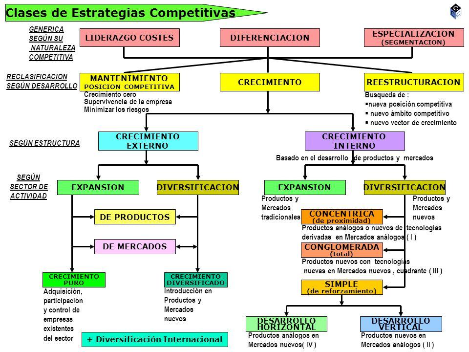 Clases de Estrategias Competitivas LIDERAZGO COSTESDIFERENCIACION ESPECIALIZACION (SEGMENTACION) MANTENIMIENTO POSICION COMPETITIVA CRECIMIENTOREESTRU
