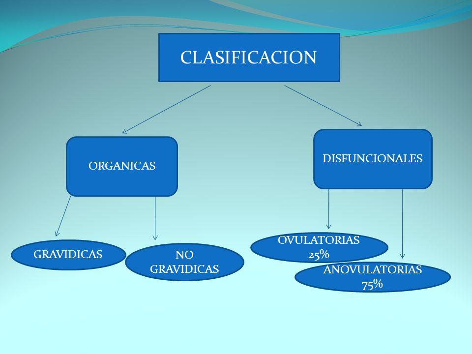 CLASIFICACION ORGANICAS DISFUNCIONALES GRAVIDICAS NO GRAVIDICAS OVULATORIAS 25% ANOVULATORIAS 75%