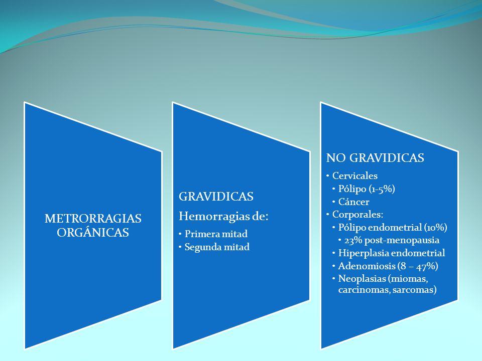 METRORRAGIAS ORGÁNICAS GRAVIDICAS Hemorragias de: Primera mitad Segunda mitad NO GRAVIDICAS Cervicales Pólipo (1-5%) Cáncer Corporales: Pólipo endomet