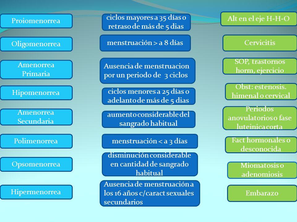 Proiomenorrea Oligomenorrea Amenorrea Primaria Hipomenorrea Amenorrea Secundaria Polimenorrea Opsomenorrea Hipermenorrea ciclos mayores a 35 días o re