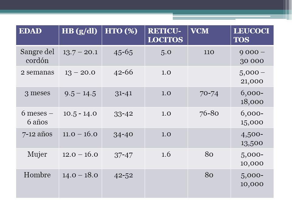 Disminución del aporte de O2 (eritrocitos) Aumento del GC, producción de 2,3DPG y Aumento de los niveles de EPO Aumento de la diferencia arteriovenosa de O2