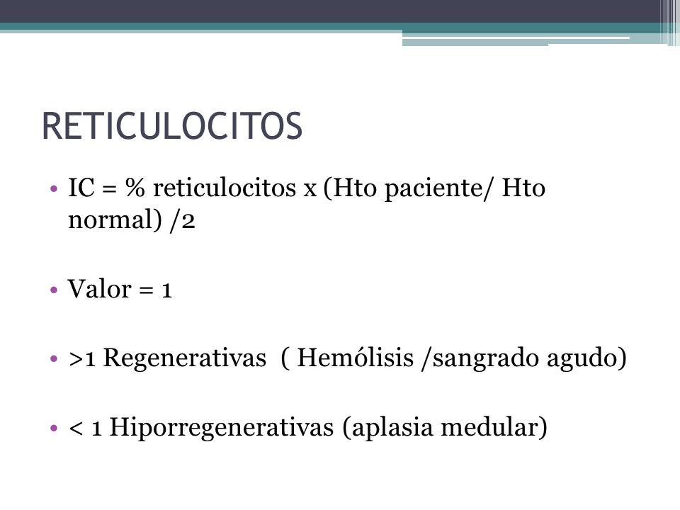 Incapacidad de MO Producción y expansión de masa eritrocitaria Disminución de No. Absoluto