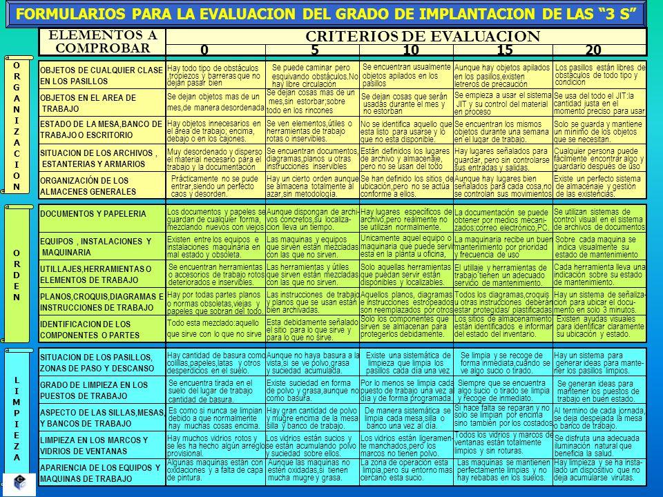 FORMULARIOS PARA LA EVALUACION DEL GRADO DE IMPLANTACION DE LAS 3 S ORGANIZACIONORGANIZACION ORDENORDEN LIMPIEZALIMPIEZA 01510520 CRITERIOS DE EVALUAC