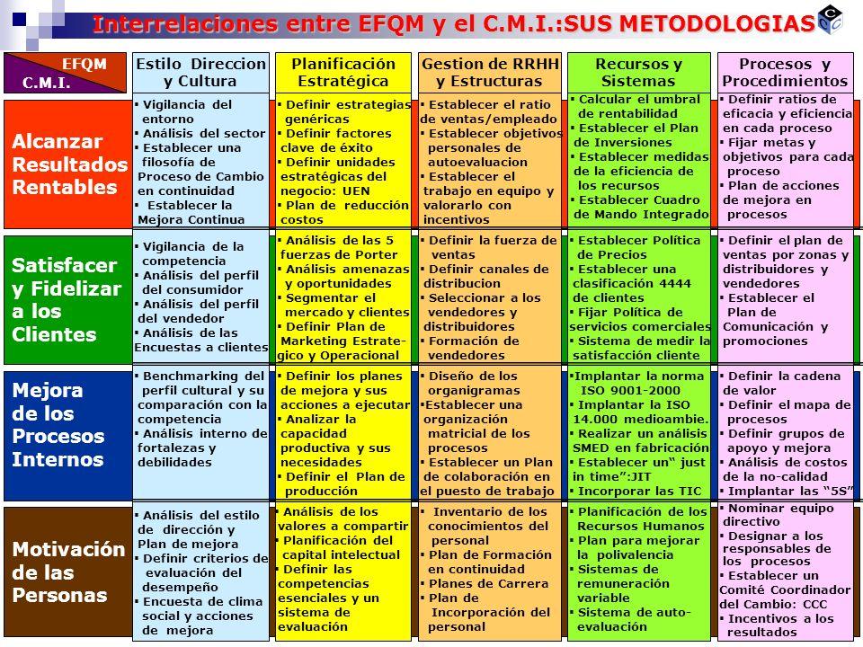 C.M.I. EFQM Estilo Direccion y Cultura Planificación Estratégica Gestion de RRHH y Estructuras Recursos y Sistemas Procesos y Procedimientos Alcanzar