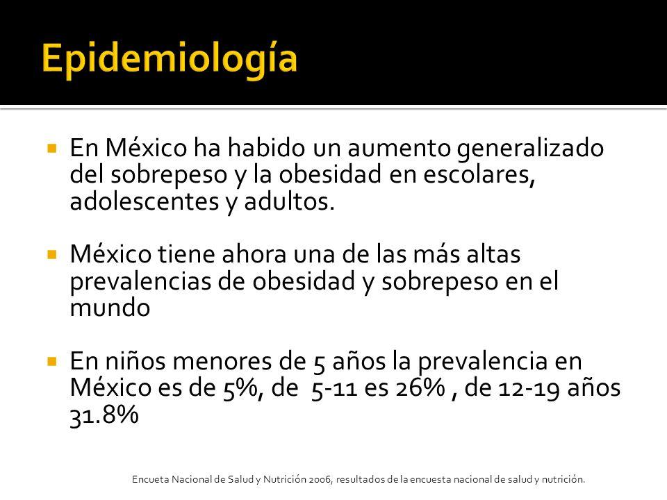 En México ha habido un aumento generalizado del sobrepeso y la obesidad en escolares, adolescentes y adultos. México tiene ahora una de las más altas