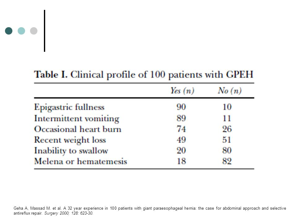 Geha A, Massad M. et al. A 32 year experience in 100 patients with giant paraesophageal hernia: the case for abdominal approach and selective antirefl