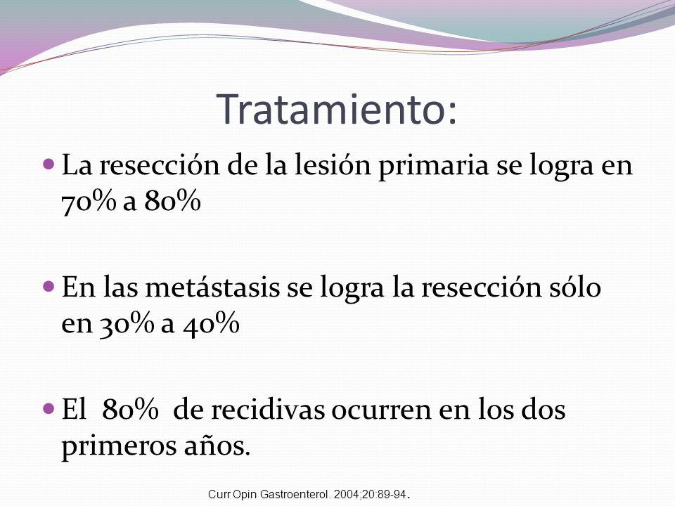 Tratamiento: La resección de la lesión primaria se logra en 70% a 80% En las metástasis se logra la resección sólo en 30% a 40% El 80% de recidivas oc