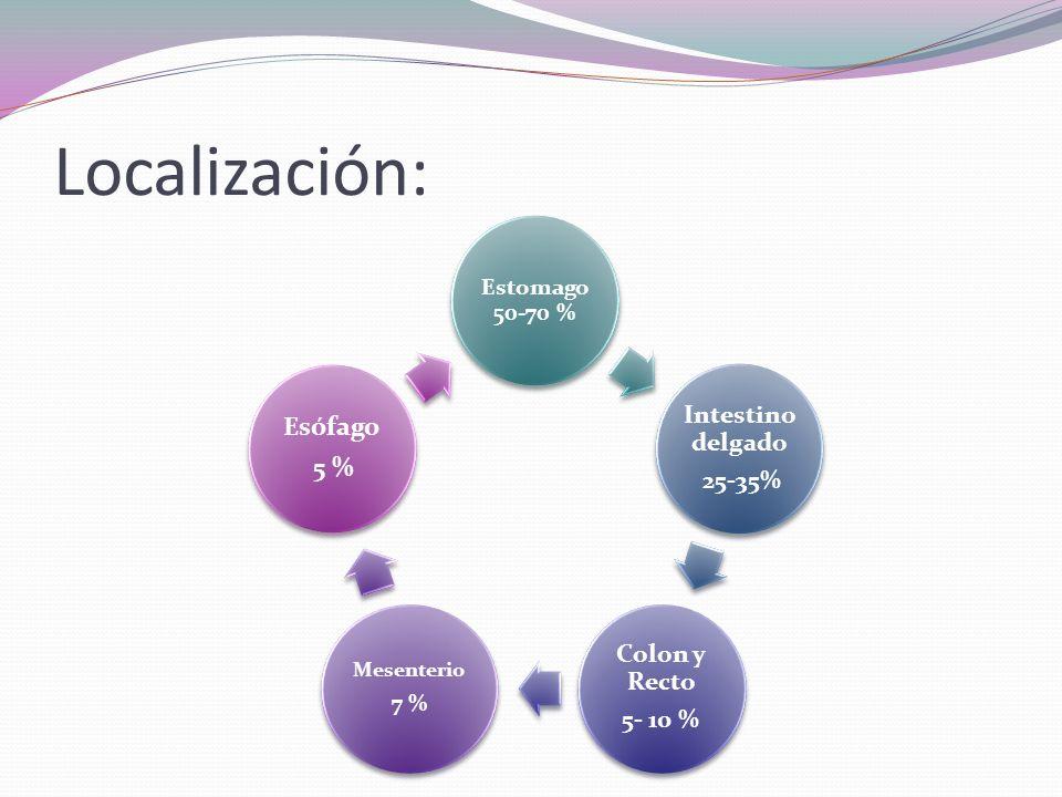 Localización: Estomago 50-70 % Intestino delgado 25-35% Colon y Recto 5- 10 % Mesenterio 7 % Esófago 5 %