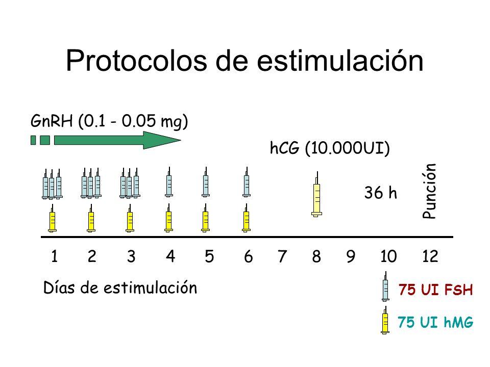 Protocolos de estimulación Días de estimulación 1 2 3 4 5 6 7 8 9 10 12 hCG (10.000UI) Punción 36 h GnRH (0.1 - 0.05 mg) 75 UI FSH 75 UI hMG