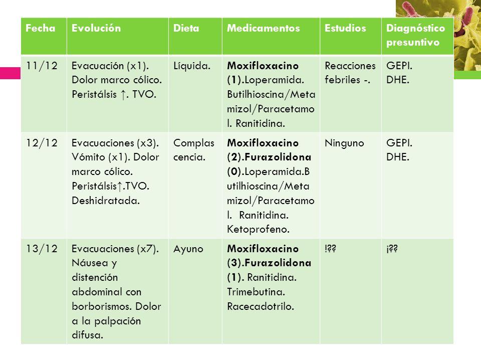 FechaEvoluciónDietaMedicamentosEstudiosDiagnóstico presuntivo 11/12Evacuación (x1). Dolor marco cólico. Peristálsis. TVO. Líquida.Moxifloxacino (1).Lo