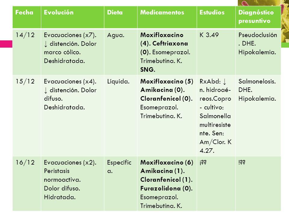 FechaEvoluciónDietaMedicamentosEstudiosDiagnóstico presuntivo 14/12Evacuaciones (x7). distención. Dolor marco cólico. Deshidratada. Agua.Moxifloxacino