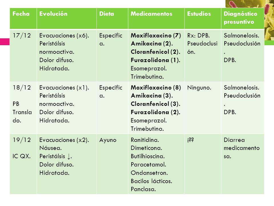 FechaEvoluciónDietaMedicamentosEstudiosDiagnóstico presuntivo 17/12Evacuaciones (x6). Peristálsis normoactiva. Dolor difuso. Hidratada. Específic a. M