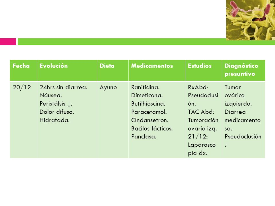 FechaEvoluciónDietaMedicamentosEstudiosDiagnóstico presuntivo 20/1224hrs sin diarrea. Náusea. Peristálsis. Dolor difuso. Hidratada. AyunoRanitidina. D