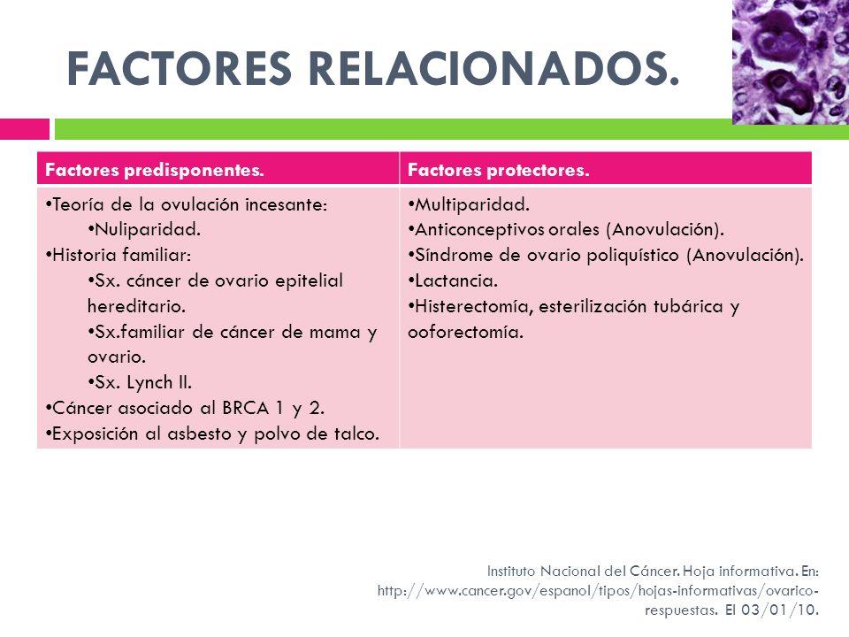 FACTORES RELACIONADOS. Factores predisponentes.Factores protectores. Teoría de la ovulación incesante: Nuliparidad. Historia familiar: Sx. cáncer de o