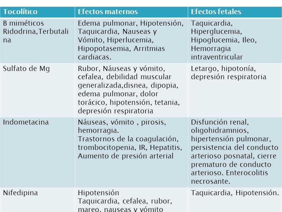 TocolíticoEfectos maternosEfectos fetales B miméticos Ridodrina,Terbutali na Edema pulmonar, Hipotensión, Taquicardia, Nauseas y Vómito, Hiperlucemia, Hipopotasemia, Arritmias cardiacas.