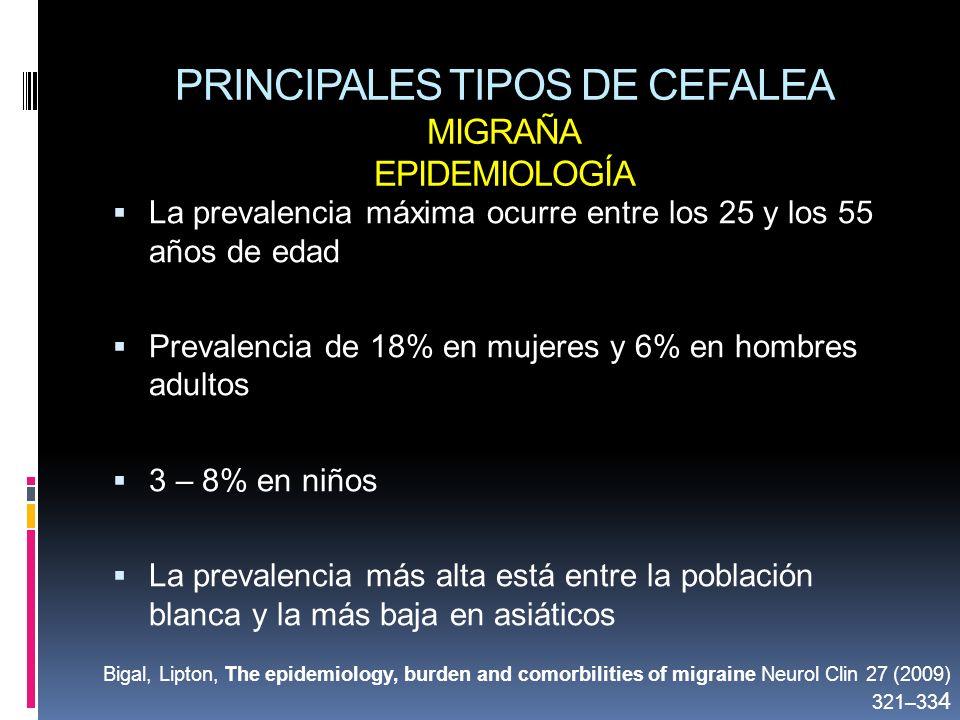 PRINCIPALES TIPOS DE CEFALEA MIGRAÑA EPIDEMIOLOGÍA La prevalencia máxima ocurre entre los 25 y los 55 años de edad Prevalencia de 18% en mujeres y 6%