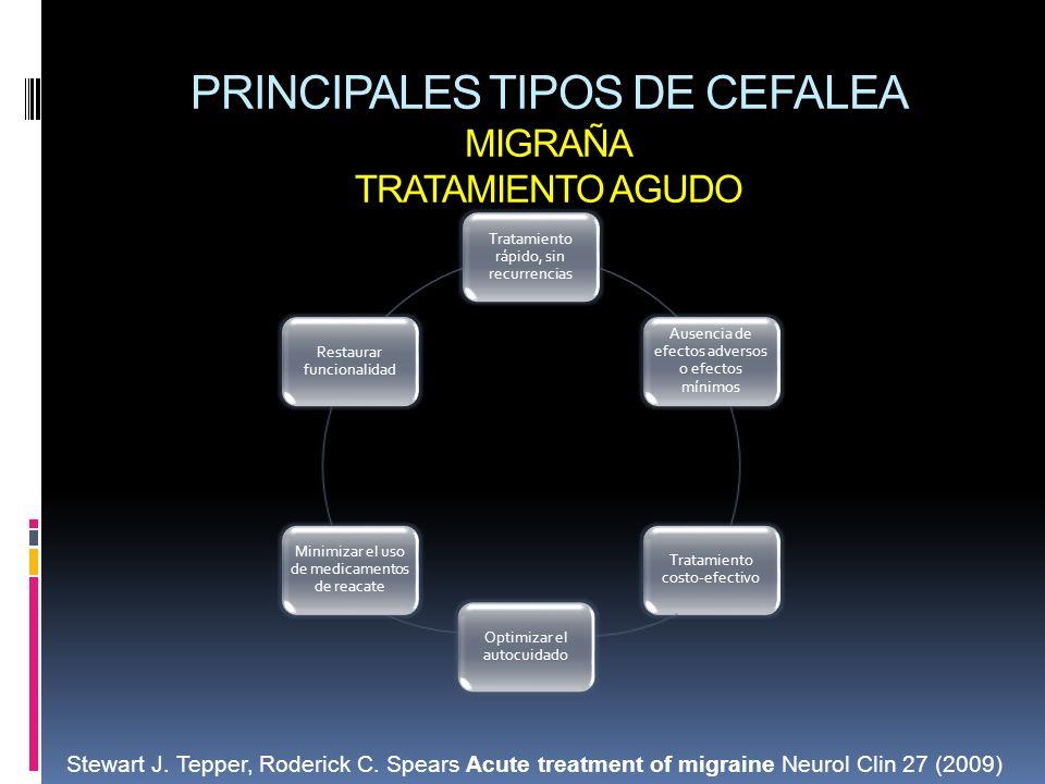 PRINCIPALES TIPOS DE CEFALEA MIGRAÑA TRATAMIENTO AGUDO Tratamiento rápido, sin recurrencias Ausencia de efectos adversos o efectos mínimos Tratamiento