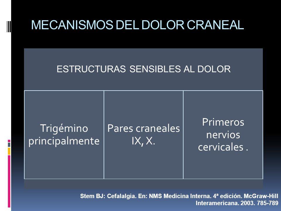 MECANISMOS DEL DOLOR CRANEAL ESTRUCTURAS SENSIBLES AL DOLOR Trigémino principalmente Pares craneales IX, X. Primeros nervios cervicales. Stem BJ: Cefa