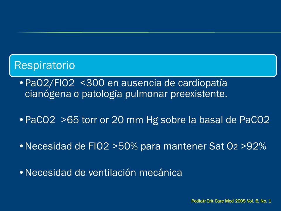 Respiratorio PaO2/FIO2 <300 en ausencia de cardiopatía cianógena o patología pulmonar preexistente. PaCO2 >65 torr or 20 mm Hg sobre la basal de PaCO2