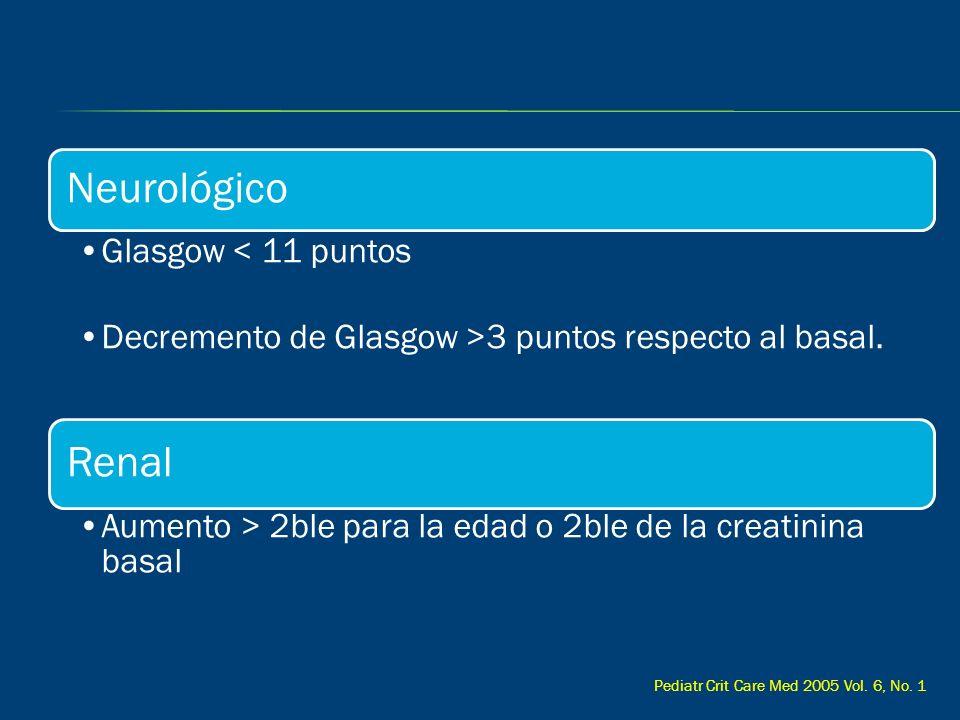 Neurológico Glasgow < 11 puntos Decremento de Glasgow >3 puntos respecto al basal. Renal Aumento > 2ble para la edad o 2ble de la creatinina basal