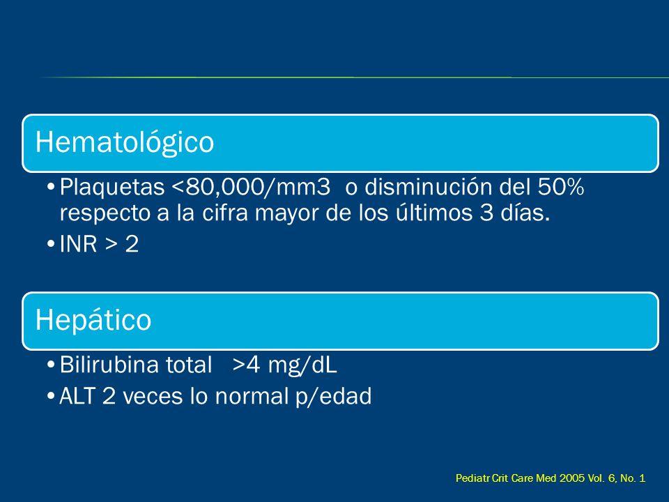 Hematológico Plaquetas <80,000/mm3 o disminución del 50% respecto a la cifra mayor de los últimos 3 días. INR > 2 Hepático Bilirubina total >4 mg/dL A