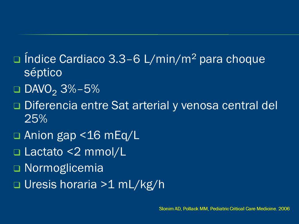Índice Cardiaco 3.3–6 L/min/m 2 para choque séptico DAVO 2 3%–5% Diferencia entre Sat arterial y venosa central del 25% Anion gap <16 mEq/L Lactato <2