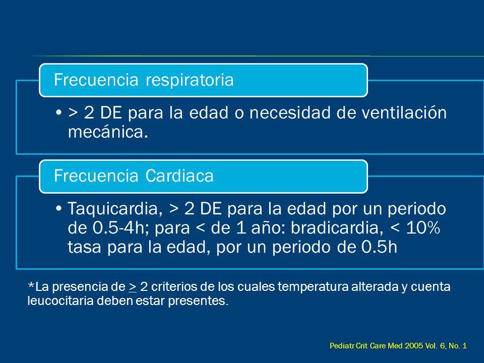 > 2 DE para la edad o necesidad de ventilación mecánica. Frecuencia respiratoria Taquicardia, > 2 DE para la edad por un periodo de 0.5-4h; para < de