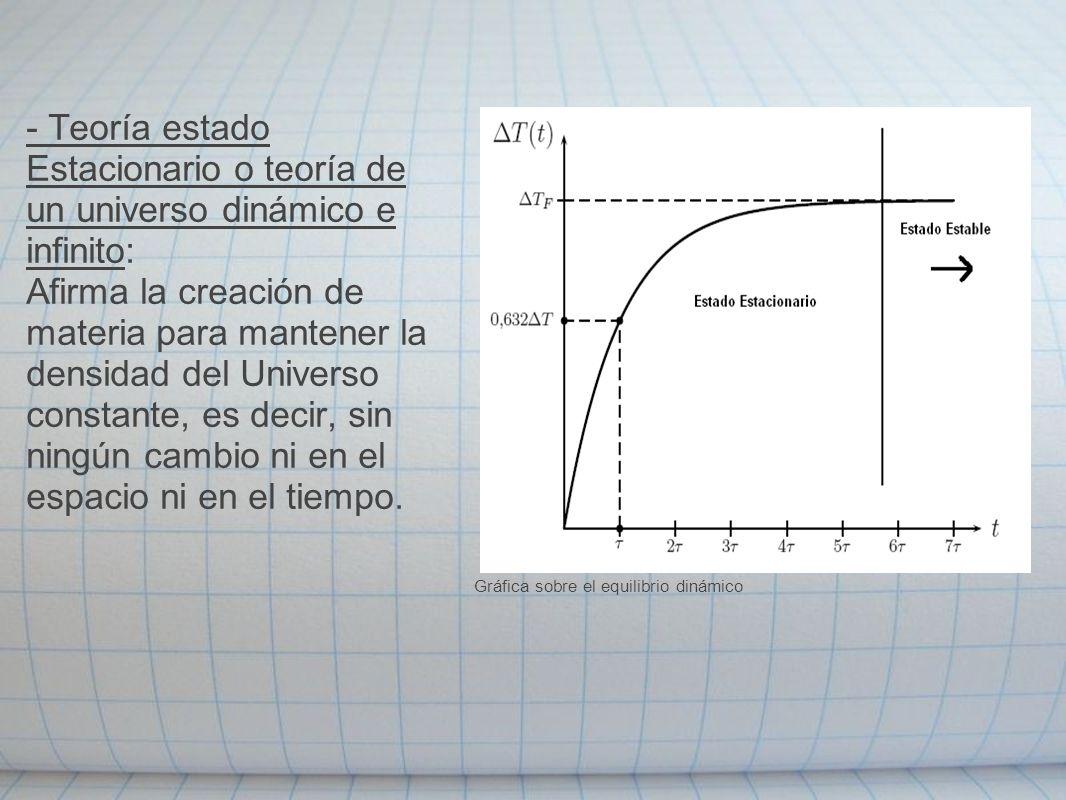 - Teoría estado Estacionario o teoría de un universo dinámico e infinito: Afirma la creación de materia para mantener la densidad del Universo constan