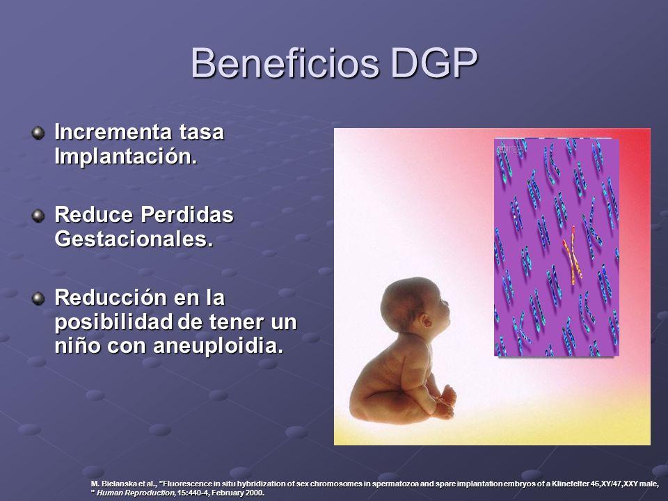 Beneficios DGP Incrementa tasa Implantación. Reduce Perdidas Gestacionales. Reducción en la posibilidad de tener un niño con aneuploidia. M. Bielanska