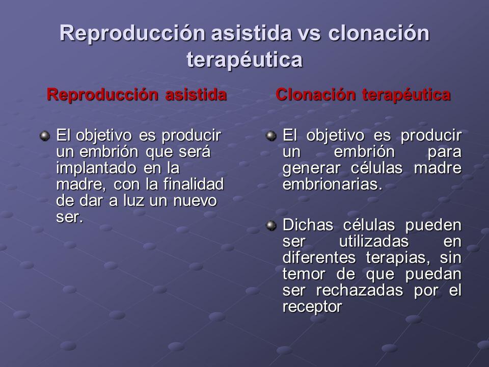 Reproducción asistida vs clonación terapéutica Reproducción asistida El objetivo es producir un embrión que será implantado en la madre, con la finali