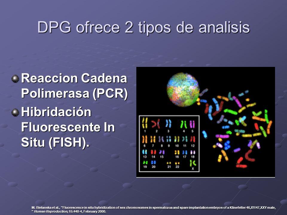 DPG ofrece 2 tipos de analisis Reaccion Cadena Polimerasa (PCR) Hibridación Fluorescente In Situ (FISH). M. Bielanska et al.,
