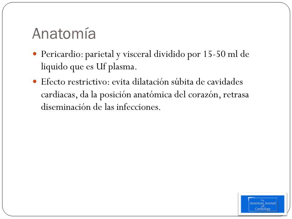 Anatomía Pericardio: parietal y visceral dividido por 15-50 ml de liquido que es Uf plasma. Efecto restrictivo: evita dilatación súbita de cavidades c