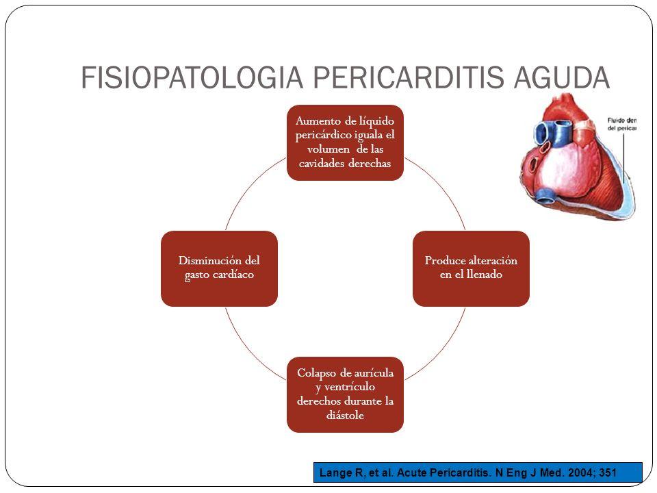 FISIOPATOLOGIA PERICARDITIS AGUDA Aumento de líquido pericárdico iguala el volumen de las cavidades derechas Produce alteración en el llenado Colapso