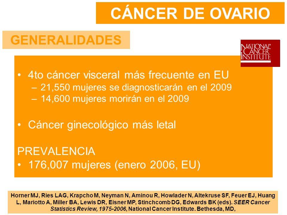 4to cáncer visceral más frecuente en EU –21,550 mujeres se diagnosticarán en el 2009 –14,600 mujeres morirán en el 2009 Cáncer ginecológico más letal