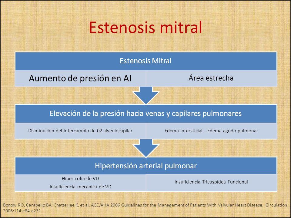 Hipertensión arterial pulmonar Hipertrofia de VD Insuficiencia mecanica de VD Insuficiencia Tricuspídea Funcional Elevación de la presión hacia venas
