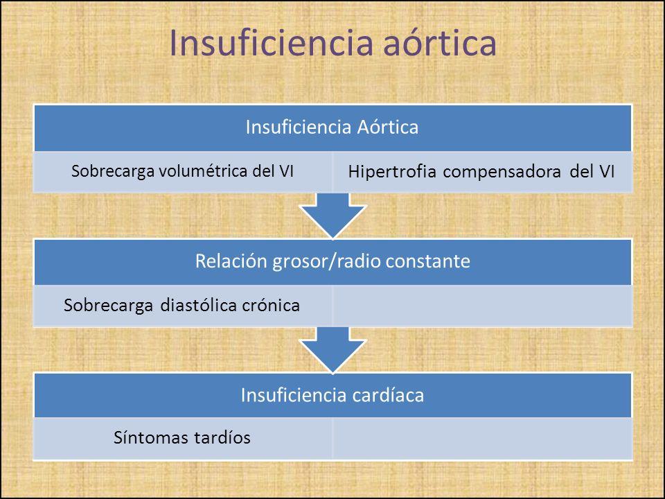 Insuficiencia cardíaca Síntomas tardíos Relación grosor/radio constante Sobrecarga diastólica crónica Insuficiencia Aórtica Sobrecarga volumétrica del