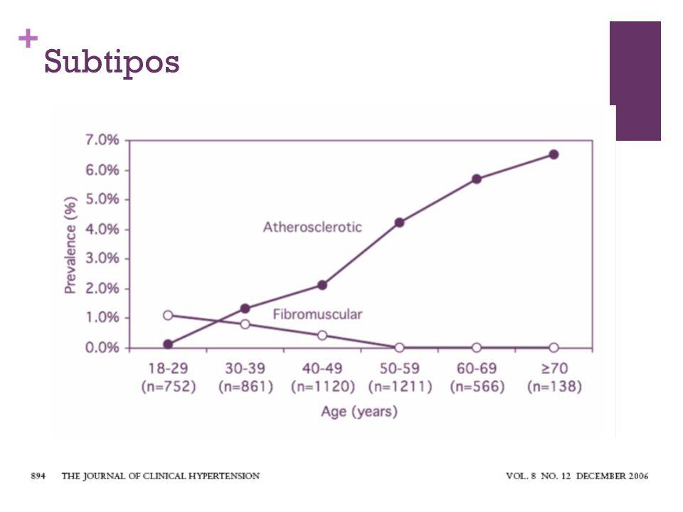 + Displasia Fibromuscular Enfermedad no ateroesclerosa, no inflamatoria de arterias pequeñas y medianas.
