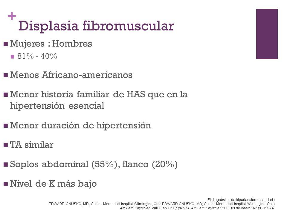 + Displasia fibromuscular Mujeres : Hombres 81% - 40% Menos Africano-americanos Menor historia familiar de HAS que en la hipertensión esencial Menor d